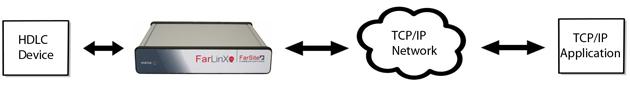 HDLC to TCP conversion