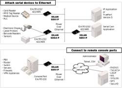 IOLAN SDG2 Device Server Diagram