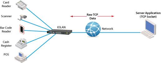 diagram tcp