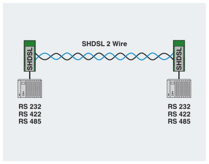 PSI-MODEM-SHDSL 2-wire network diagram