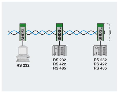 PSI-MODEM-SHDSL linear network diagram 2