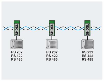 PSI-MODEM-SHDSL linear network diagram