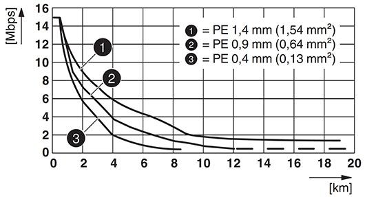 SHDSL data rate chart